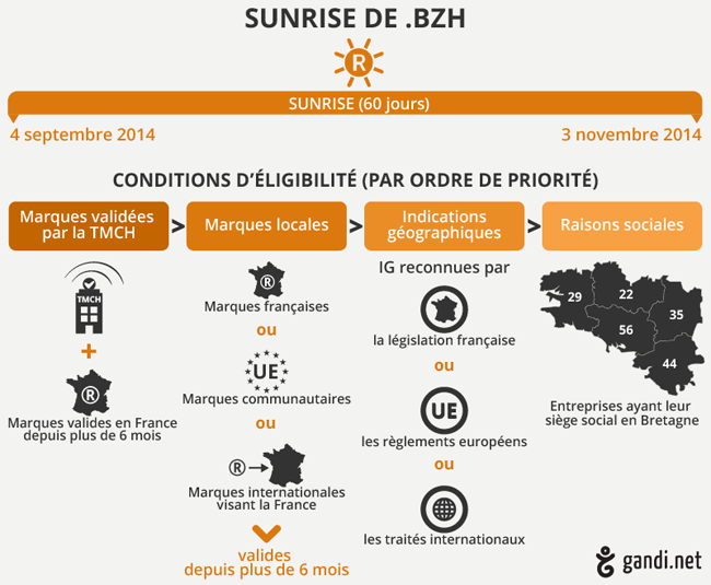 sunrize extension bzh